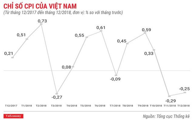 Toàn cảnh bức tranh kinh tế Việt Nam 2018 qua các con số - Ảnh 2.