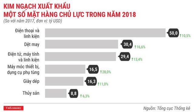 Toàn cảnh bức tranh kinh tế Việt Nam 2018 qua các con số - Ảnh 13.