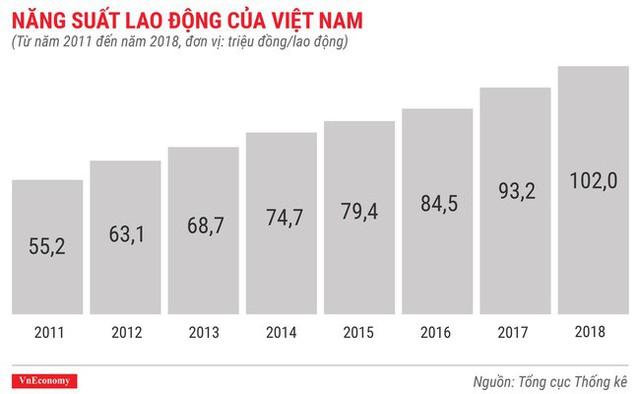 Toàn cảnh bức tranh kinh tế Việt Nam 2018 qua các con số - Ảnh 16.