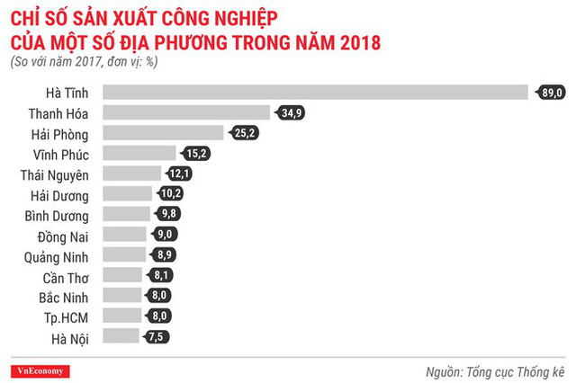 Toàn cảnh bức tranh kinh tế Việt Nam 2018 qua các con số - Ảnh 8.