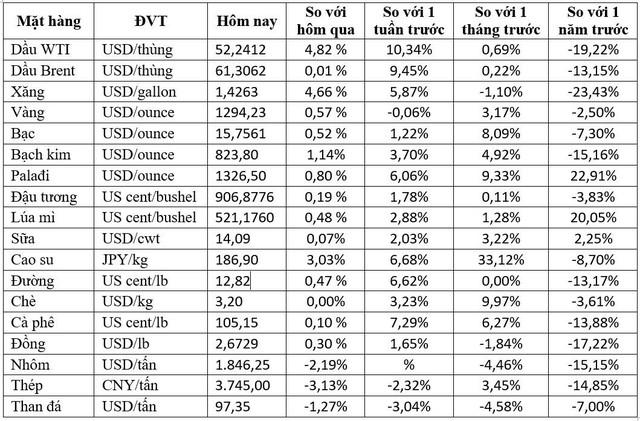 Thị trường ngày 10/1: Giá dầu tăng 5%, cao su cao nhất 7 tháng, palađi đạt đỉnh mới - Ảnh 1.