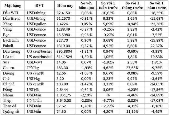 Thị trường ngày 11/1: Giá dầu tăng phiên thứ 9 liên tiếp - Ảnh 1.