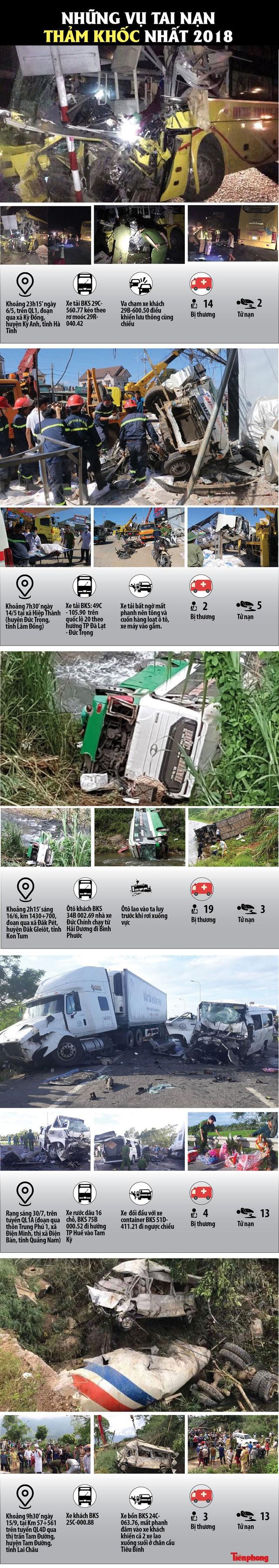 [Infographics] Những vụ tai nạn thảm khốc nhất 2018 - Ảnh 1.
