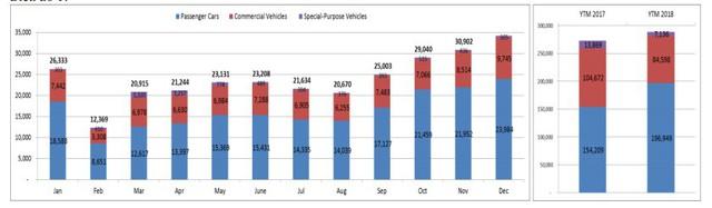 Thị trường ô tô tăng trưởng 5,8% trong năm 2018 - Ảnh 1.