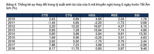 FPTS: 5 cổ phiếu đầu tư cho hiệu ứng Tết Âm lịch - Ảnh 2.