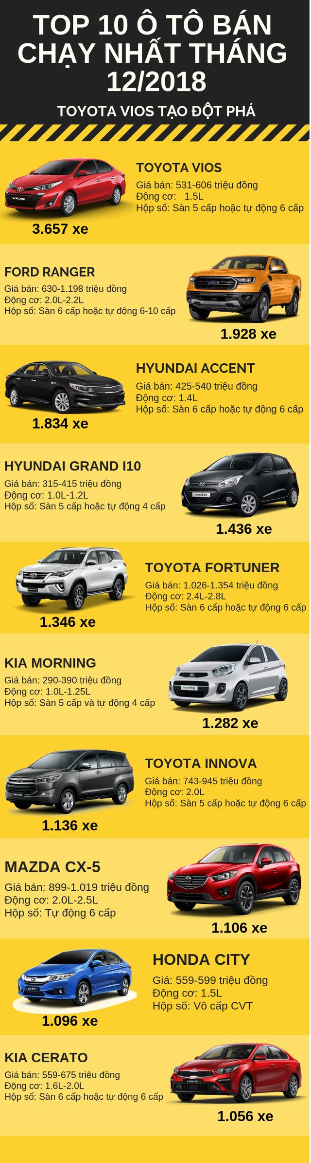 Top 10 ô tô bán chạy nhất tháng 12/2018: Toyota Vios tạo bước đột phá - Ảnh 1.
