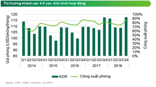 Giá phòng khách sạn ở Hà Nội thuộc nhóm cao nhất khu vực - Ảnh 1.