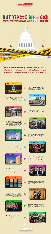 Infographic: Bức tường biên giới khiến chính trường Mỹ chia rẽ sâu sắc - Ảnh 1.