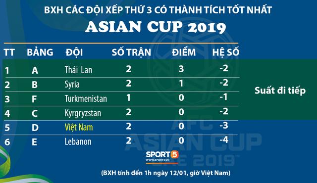 Số phận của đội tuyển Việt Nam tại Asian Cup 2019 có thể được quyết định bằng những chiếc thẻ vàng - Ảnh 1.