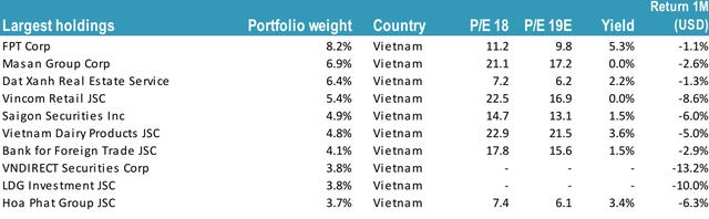 Lo ngại cung vượt cầu cũng như lãi suất tăng, Tundra đánh giá thấp nhóm cổ phiếu bất động sản trong năm 2019 - Ảnh 1.