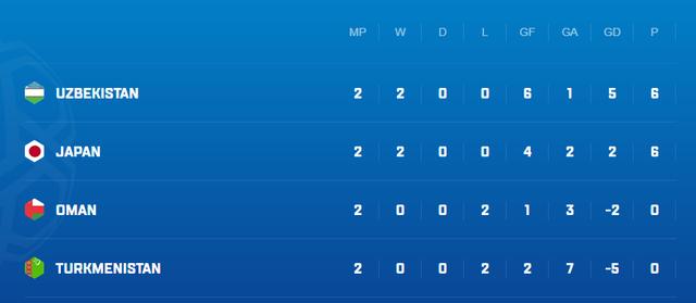 Đối thủ cạnh tranh vé vớt với đội tuyển Việt Nam thi đấu tệ hại, bị tụt xuống vị trí cuối bảng - Ảnh 2.