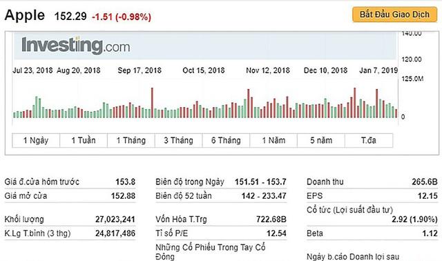"""Trong cơn """"nguy khốn"""", Apple nói đến thị trường Việt Nam như mỏ vàng - Ảnh 1."""
