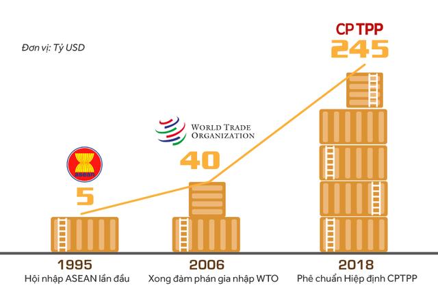 Thứ trưởng Trần Quốc Khánh: Không có lý do để bi quan với CPTPP - Ảnh 6.