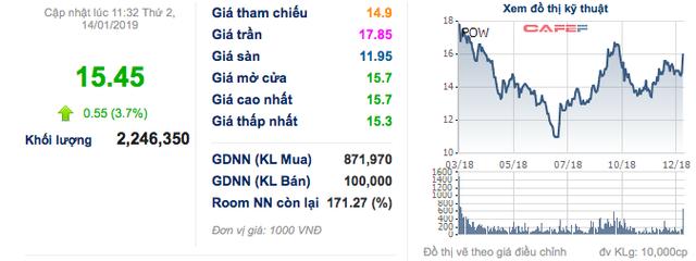 PV Power chính thức niêm yếu HoSE, cổ phiếu tăng gần 4% lên 15.450 đồng/cp - Ảnh 1.
