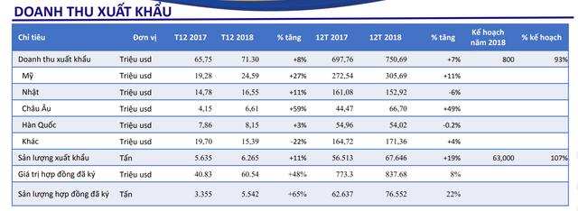 Thuỷ sản Minh Phú (MPC) ước đạt 1.200 tỷ lợi nhuận năm 2018 - Ảnh 1.