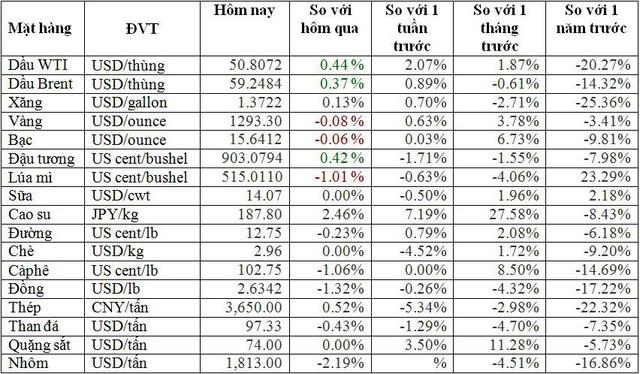 Thị trường ngày 15/1: Dầu giảm hơn 2%, thép cao nhất 2 tháng - Ảnh 1.