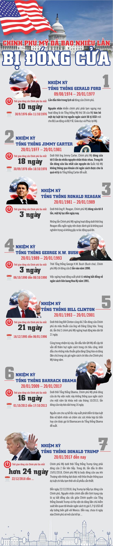 Infographic: Chính phủ Mỹ đã đóng cửa bao nhiêu lần? - Ảnh 1.