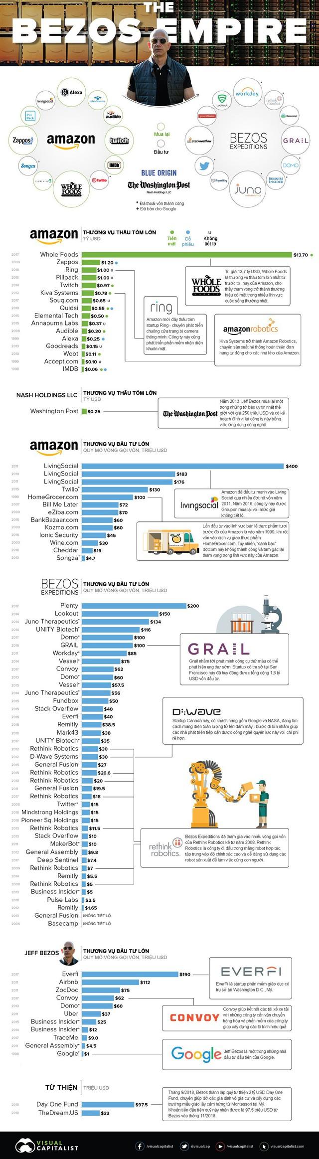 Đế chế khổng lồ của tỷ phú Jeff Bezos gồm những gì? - Ảnh 1.