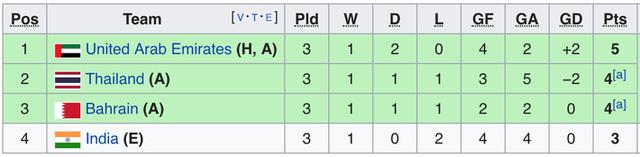 Cướp điểm từ chủ nhà, Thái Lan vượt qua vòng bảng xứng đáng, báo tin dữ cho Việt Nam - Ảnh 3.