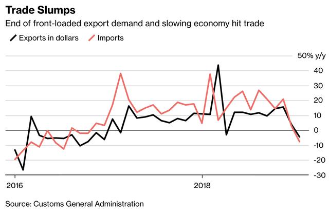 Kim ngạch xuất khẩu giảm mạnh đẩy Trung Quốc vào thế khó khi đàm phán với Mỹ - Ảnh 1.