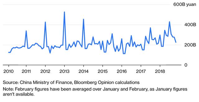 Trung Quốc đang mắc kẹt trong sự trì trệ của nền kinh tế? - Ảnh 2.
