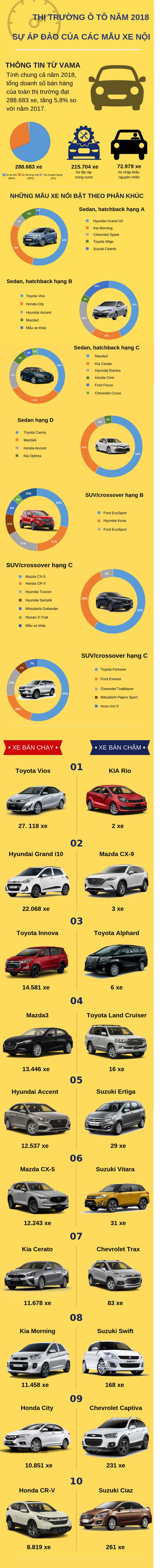 Infographic thị trường ô tô Việt Nam năm 2018: Sự áp đảo của xe nội địa - Ảnh 1.