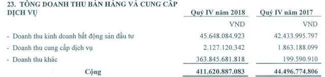 KCN Nam Tân Uyên (NTC) báo lãi 470 tỷ đồng năm 2018, EPS đạt mức kỷ lục trên 29.300 đồng - Ảnh 1.