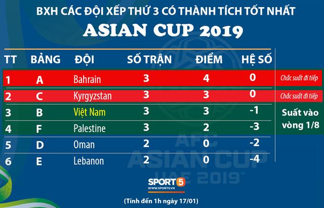 Việt Nam chưa chắc chắn giành vé đi tiếp ở Asian Cup 2019 - Ảnh 1.