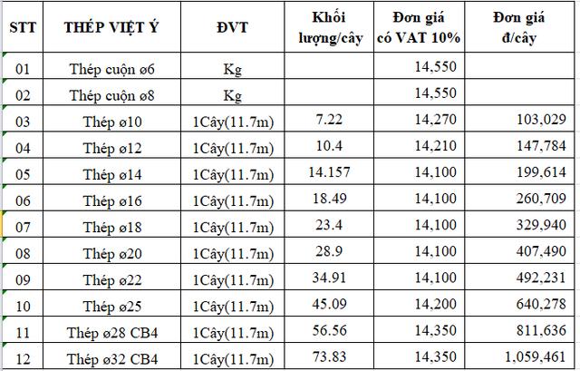 Giá thép trong nước tăng 250 đồng/kg từ ngày mai - Ảnh 2.