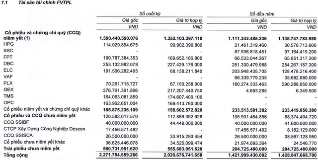 SSI (mẹ) báo lãi hơn 1.400 tỷ đồng trong năm 2018, dư nợ margin gần 6.000 tỷ đồng - Ảnh 1.