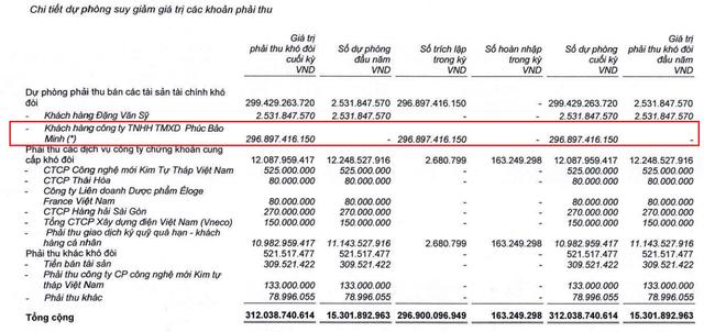 SSI (mẹ) báo lãi hơn 1.400 tỷ đồng trong năm 2018, dư nợ margin gần 6.000 tỷ đồng - Ảnh 2.