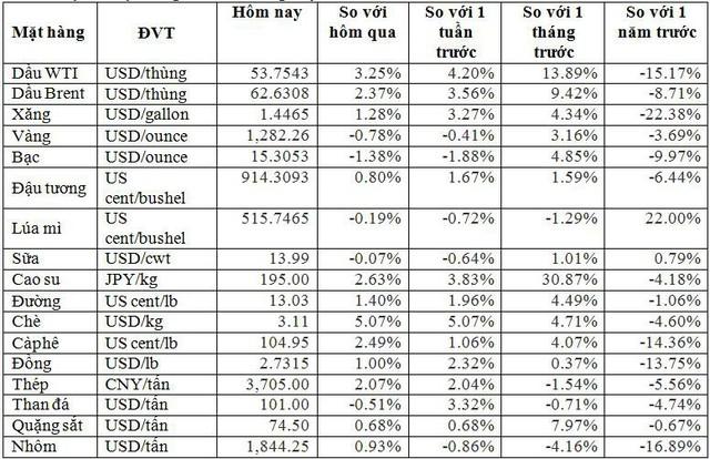 Thị trường ngày 19/1: Giá dầu và cao su tăng tuần thứ 3 liên tiếp, sắt thép cao nhất 10 tháng - Ảnh 1.