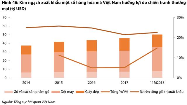 """Năm 2019 được dự báo tiếp tục khó khăn, đầu tư cổ phiếu nào để """"tồn tại"""" trên TTCK Việt Nam? - Ảnh 3."""
