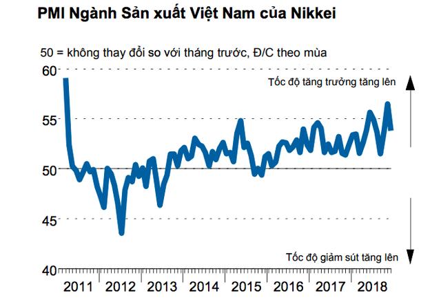 Nikkei: Năm 2018 là năm tốt nhất của ngành sản xuất Việt Nam trong một thập kỷ trở lại đây - Ảnh 1.