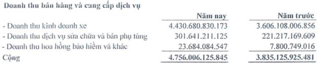 Haxaco (HAX): Cả năm lãi ròng 99 tỷ, biên lợi nhuận gộp tiếp tục tăng mạnh - Ảnh 1.