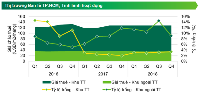 CBRE: Giá thuê mặt bằng trung tâm Sài Gòn gấp gần 4 lần vùng ven