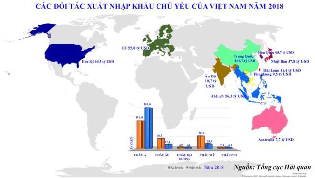 10 đối tác thương mại lớn nhất của Việt Nam - Ảnh 10.