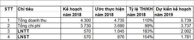 Becamex (BCM) ước lãi 876 tỷ đồng năm 2018, đặt kế hoạch lãi đột biến 1.781 tỷ đồng trong năm 2019 - Ảnh 1.