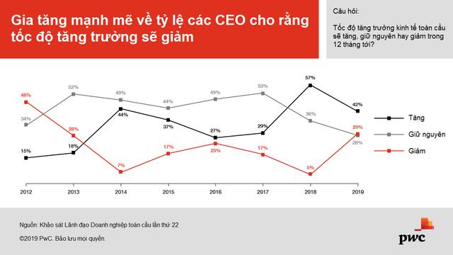 PwC: Triển vọng doanh thu giảm mạnh trong mắt các CEO toàn cầu - Ảnh 1.