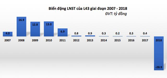 Suốt 6 năm duy trì lãi thấp, L43 đã báo lỗ 29 tỷ đồng trong năm 2018 - Ảnh 1.