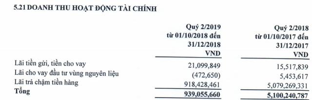 Giá đường giảm sâu, LNST quý 2 của Mía đường Sơn La giảm sút 45% so với cùng kỳ - Ảnh 2.