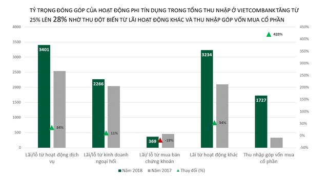 Lãi cao nhất hệ thống, nợ xấu giảm, thu nhập nhân viên Vietcombank tiếp tục tăng cao - Ảnh 1.