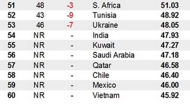 Việt Nam lần đầu lọt top 60 nền kinh tế sáng tạo nhất thế giới - Ảnh 1.