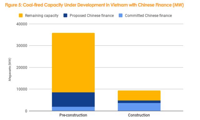 Đây là ngành đầu tư khiến Trung Quốc rót hàng tỷ USD vào Việt Nam nhưng lợi ích cho phát triển bền vững là một dấu hỏi - Ảnh 2.