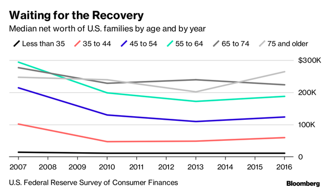 Giới siêu giàu Mỹ ngày càng trẻ và giàu hơn mặc tăng trưởng kinh tế chậm lại - Ảnh 2.
