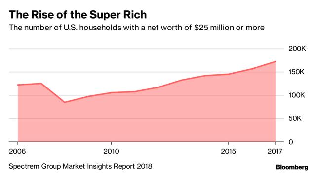 Giới siêu giàu Mỹ ngày càng trẻ và giàu hơn mặc tăng trưởng kinh tế chậm lại - Ảnh 1.