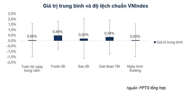 Nghiên cứu bất ngờ: Tỷ suất sinh lời những ngày giáp tết trên TTCK Việt Nam cao vượt trội so với ngày thường - Ảnh 2.