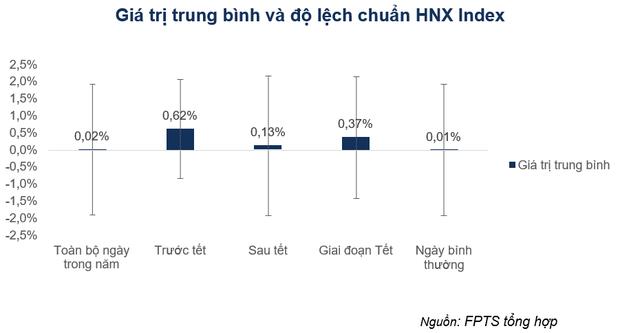 Nghiên cứu bất ngờ: Tỷ suất sinh lời những ngày giáp tết trên TTCK Việt Nam cao vượt trội so với ngày thường - Ảnh 3.
