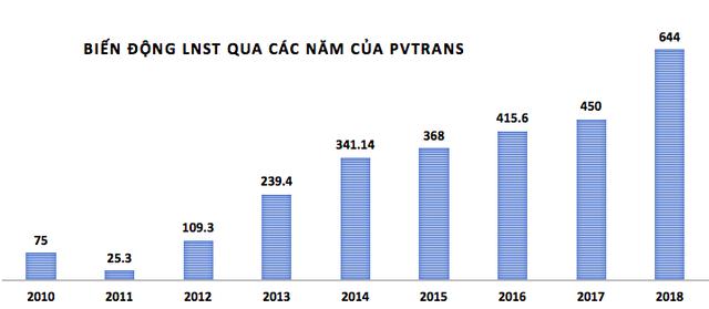 PVTrans: Năm 2018 lãi 771 tỷ đồng vượt 116% kế hoạch cả năm - Ảnh 1.