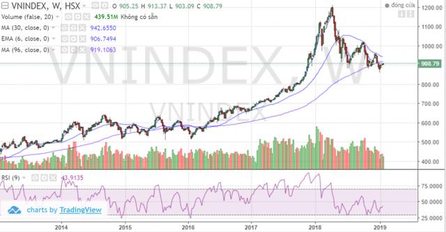 Thị trường chứng khoán 2019: Thử thách độ chịu nhiệt của nhà đầu tư - Ảnh 2.